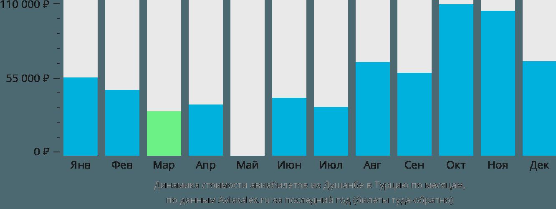 Динамика стоимости авиабилетов из Душанбе в Турцию по месяцам