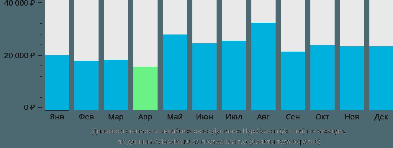 Динамика стоимости авиабилетов из Душанбе в Астану по месяцам