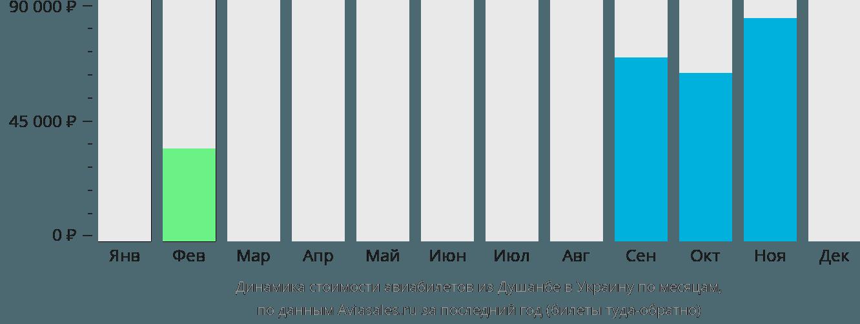 Динамика стоимости авиабилетов из Душанбе в Украину по месяцам