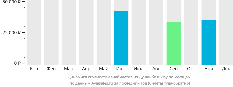 Динамика стоимости авиабилетов из Душанбе в Уфу по месяцам