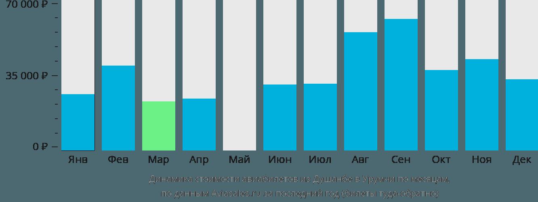 Динамика стоимости авиабилетов из Душанбе в Урумчи по месяцам