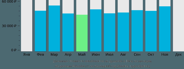 Динамика стоимости авиабилетов из Душанбе в Вену по месяцам