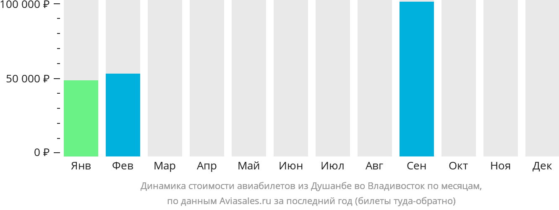 Динамика стоимости авиабилетов из Душанбе во Владивосток по месяцам