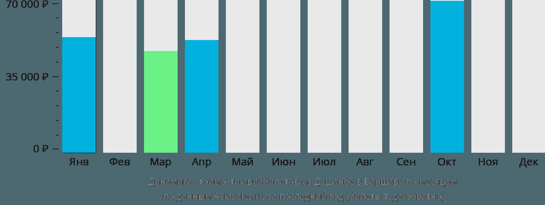 Динамика стоимости авиабилетов из Душанбе в Варшаву по месяцам