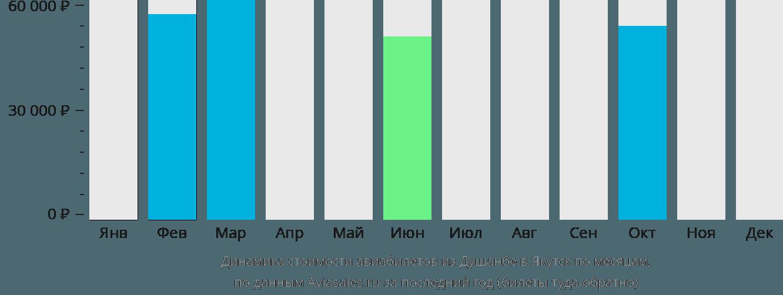 Динамика стоимости авиабилетов из Душанбе в Якутск по месяцам