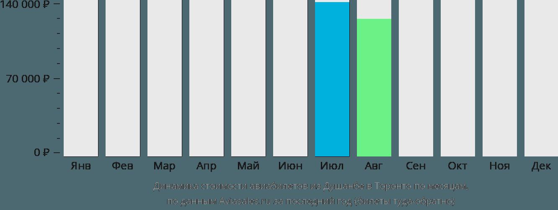 Динамика стоимости авиабилетов из Душанбе в Торонто по месяцам