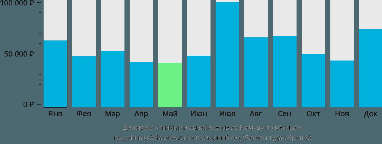 Динамика стоимости авиабилетов из Мамуцу по месяцам