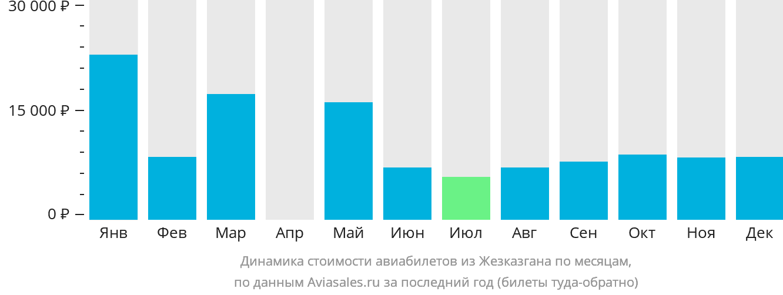 Динамика стоимости авиабилетов из Жезказгана по месяцам