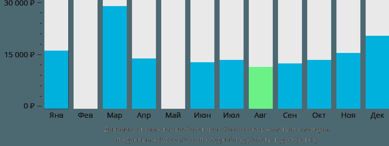 Динамика стоимости авиабилетов из Жезказгана в Алматы по месяцам