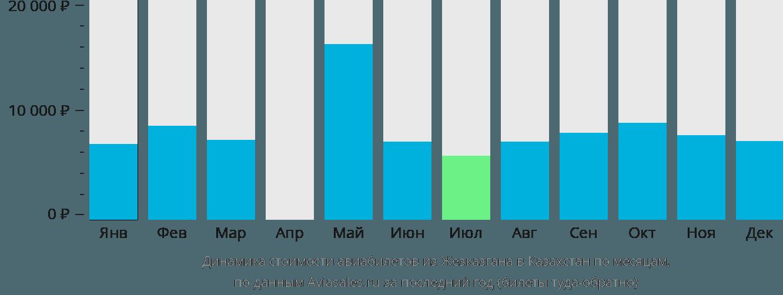 Динамика стоимости авиабилетов из Жезказгана в Казахстан по месяцам