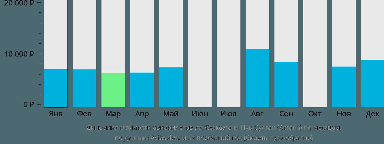 Динамика стоимости авиабилетов из Жезказгана в Астану по месяцам