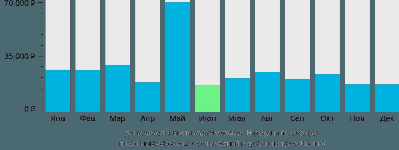 Динамика стоимости авиабилетов из Неджран по месяцам