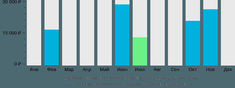 Динамика стоимости авиабилетов из Неджран в Джедду по месяцам