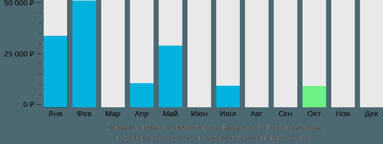 Динамика стоимости авиабилетов из Наджрана в Эр-Рияд по месяцам
