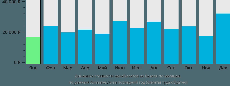 Динамика стоимости авиабилетов из Базеля по месяцам