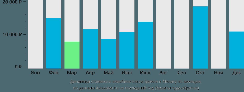 Динамика стоимости авиабилетов из Базеля в Малагу по месяцам