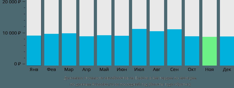 Динамика стоимости авиабилетов из Базеля в Амстердам по месяцам