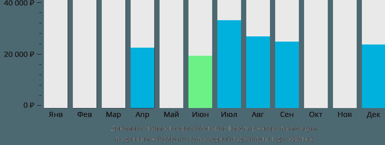 Динамика стоимости авиабилетов из Базеля в Анкару по месяцам