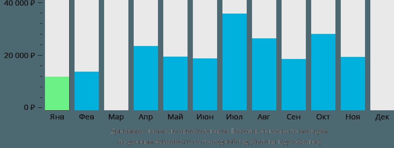 Динамика стоимости авиабилетов из Базеля в Анталью по месяцам