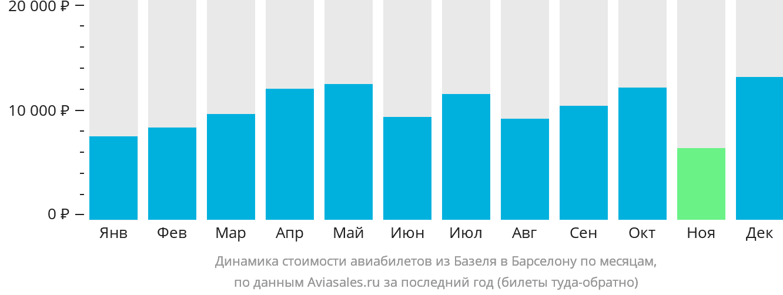 Динамика стоимости авиабилетов из Базеля в Барселону по месяцам