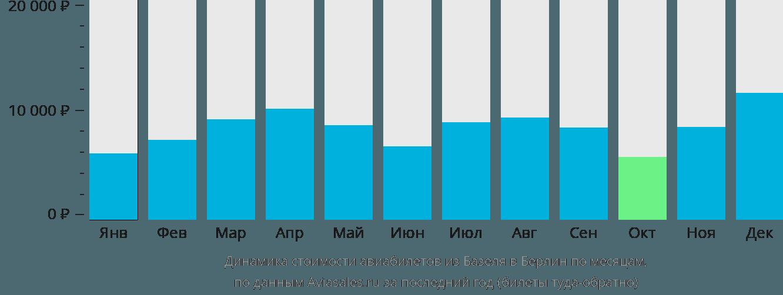Динамика стоимости авиабилетов из Базеля в Берлин по месяцам