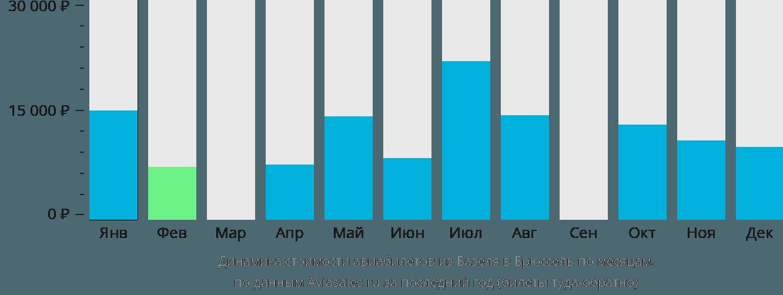 Динамика стоимости авиабилетов из Базеля в Брюссель по месяцам