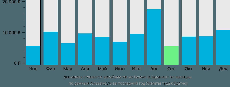 Динамика стоимости авиабилетов из Базеля в Будапешт по месяцам