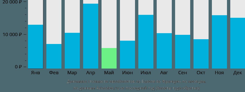 Динамика стоимости авиабилетов из Базеля во Францию по месяцам