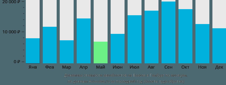 Динамика стоимости авиабилетов из Базеля в Гамбург по месяцам