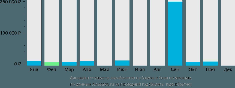 Динамика стоимости авиабилетов из Базеля в Киев по месяцам