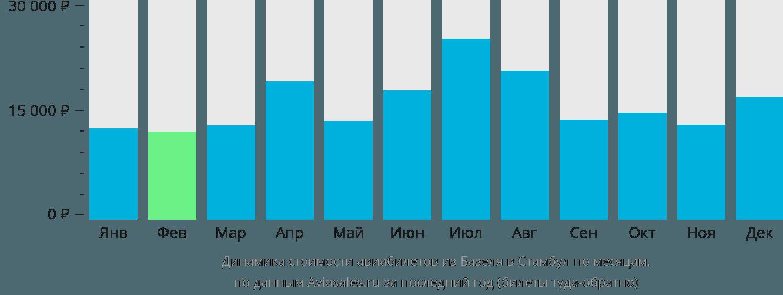 Динамика стоимости авиабилетов из Базеля в Стамбул по месяцам