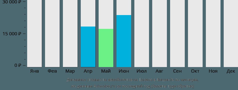 Динамика стоимости авиабилетов из Базеля в Кишинёв по месяцам