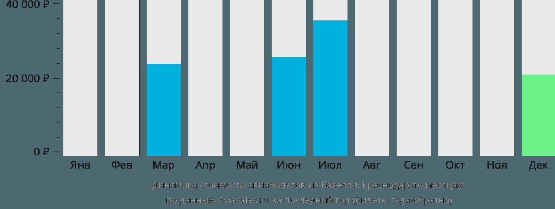 Динамика стоимости авиабилетов из Базеля в Краснодар по месяцам