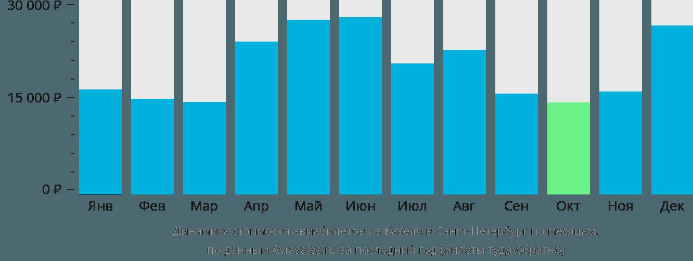 Динамика стоимости авиабилетов из Базеля в Санкт-Петербург по месяцам