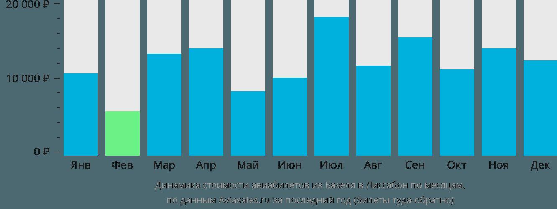 Динамика стоимости авиабилетов из Базеля в Лиссабон по месяцам