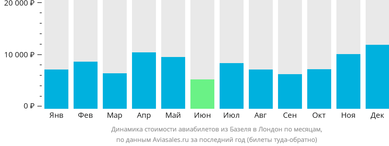 Динамика стоимости авиабилетов из Базеля в Лондон по месяцам