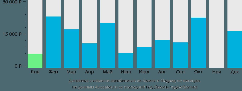 Динамика стоимости авиабилетов из Базеля в Мадрид по месяцам