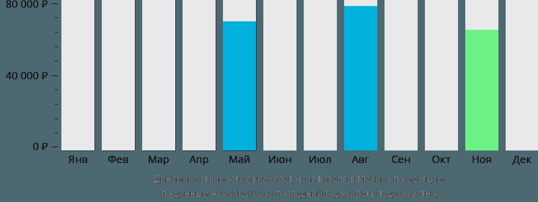 Динамика стоимости авиабилетов из Базеля в Мехико по месяцам