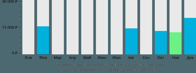 Динамика стоимости авиабилетов из Базеля на Мальту по месяцам