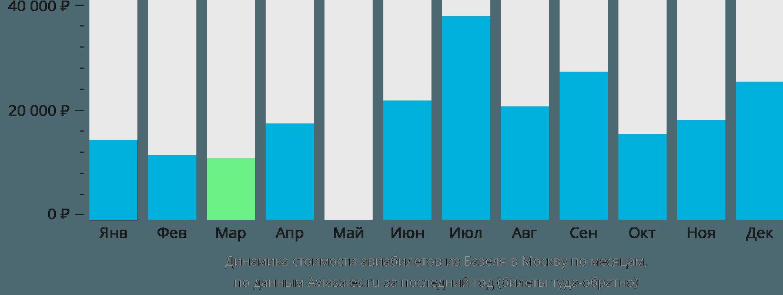 Динамика стоимости авиабилетов из Базеля в Москву по месяцам