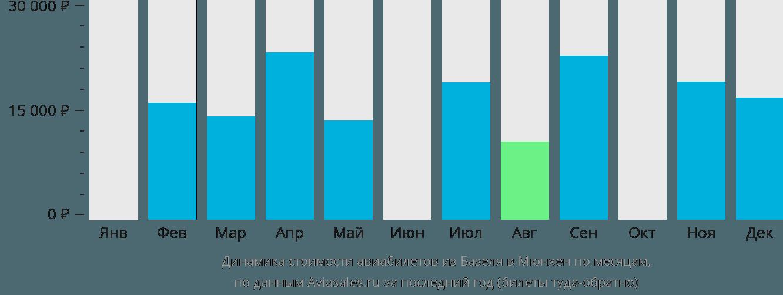 Динамика стоимости авиабилетов из Базеля в Мюнхен по месяцам