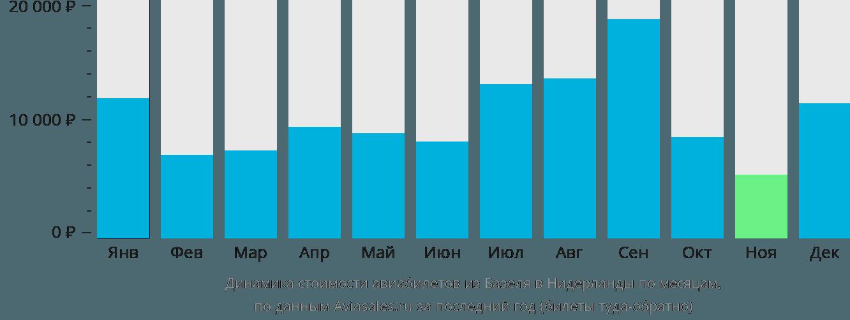 Динамика стоимости авиабилетов из Базеля в Нидерланды по месяцам