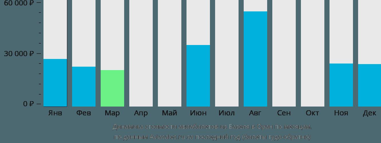 Динамика стоимости авиабилетов из Базеля в Оран по месяцам