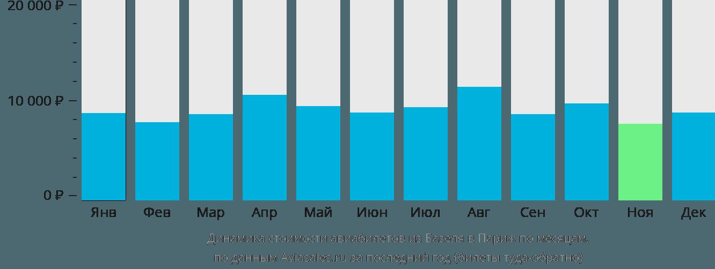 Динамика стоимости авиабилетов из Базеля в Париж по месяцам