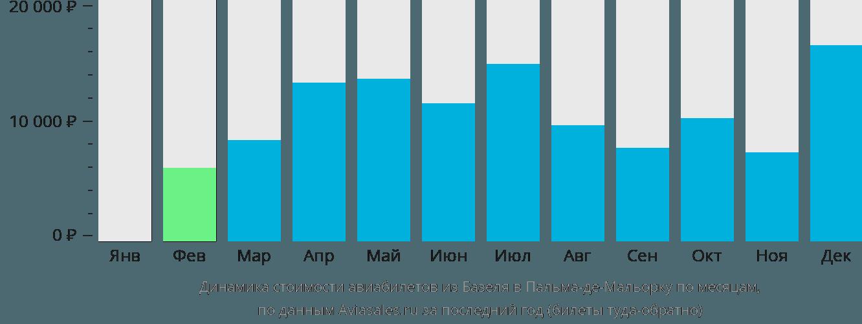 Динамика стоимости авиабилетов из Базеля в Пальма-де-Майорку по месяцам