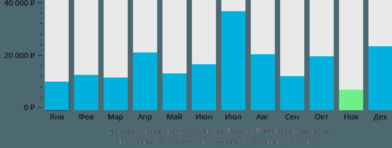 Динамика стоимости авиабилетов из Базеля в Приштину по месяцам