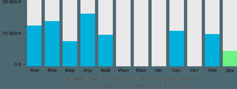Динамика стоимости авиабилетов из Базеля в Марракеш по месяцам