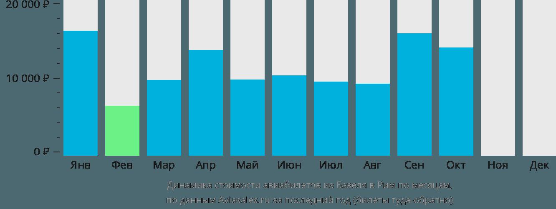 Динамика стоимости авиабилетов из Базеля в Рим по месяцам
