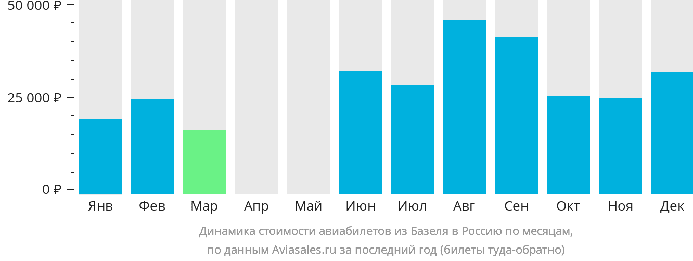 Динамика стоимости авиабилетов из Базеля в Россию по месяцам