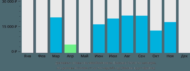 Динамика стоимости авиабилетов из Базеля в Сплит по месяцам